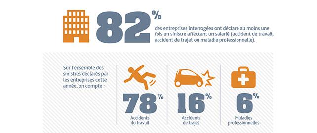 Accidents du Travail/Maladies Professionnelles : des chiffres encourageants malgré une gestion difficile