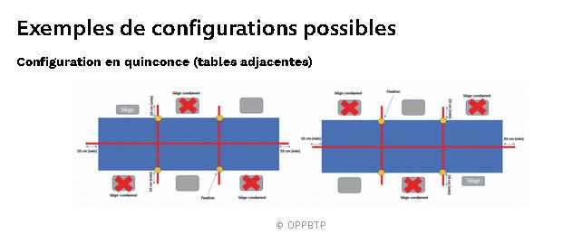 Covid-19 : L'OPPBTP vous guide dans le choix des séparations physiques
