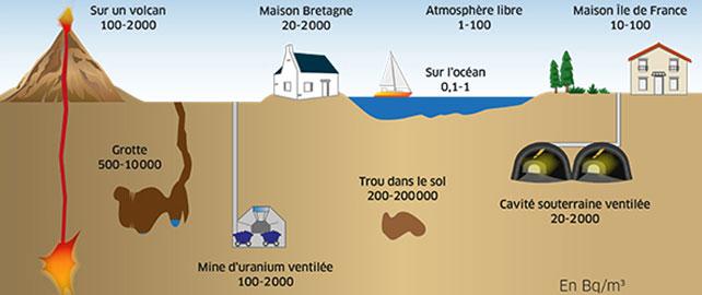 Focus sur le radon, ce gaz émis par les sols