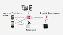 Comment faire le choix d'un dispositif de communication adapté pour optimiser la sécurité au travail ?