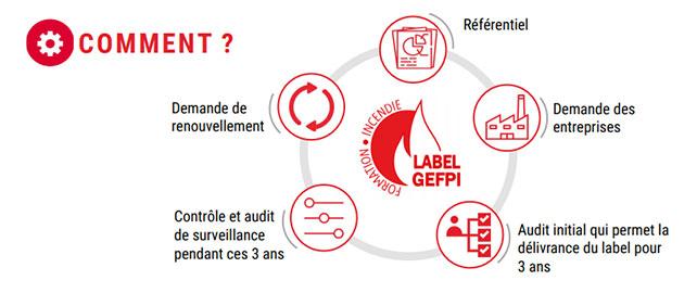 La FFMI présente son label GEFPI pour les formations sécurité-incendie