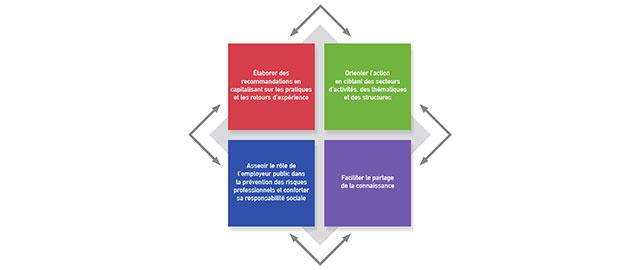 Le FNP de la CNRACL tiendra quatre conférences à destination des collectivités territoriales et hospitalières